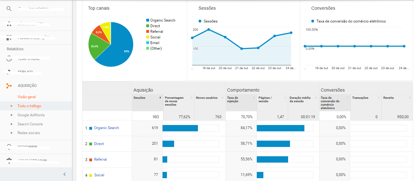 google-analytics-bleez-ecommerce