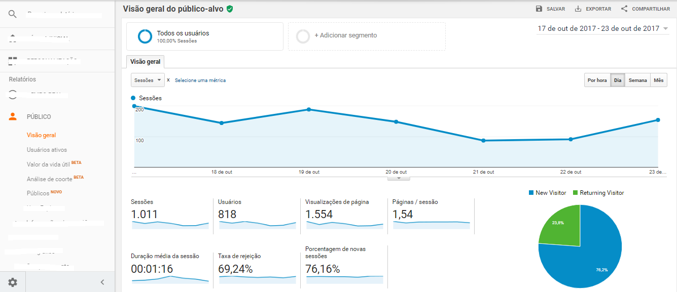 as principais métricas do google analytics bleez-ecommerce