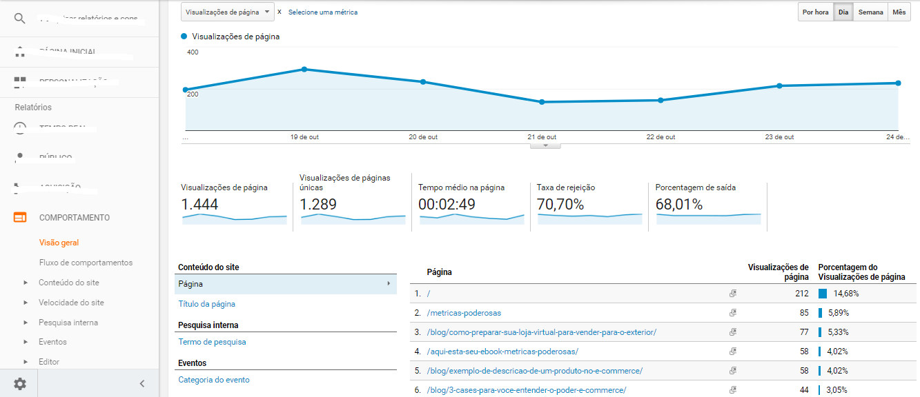as principais métricas do google analytics-aquisição-bleez-ecommerce