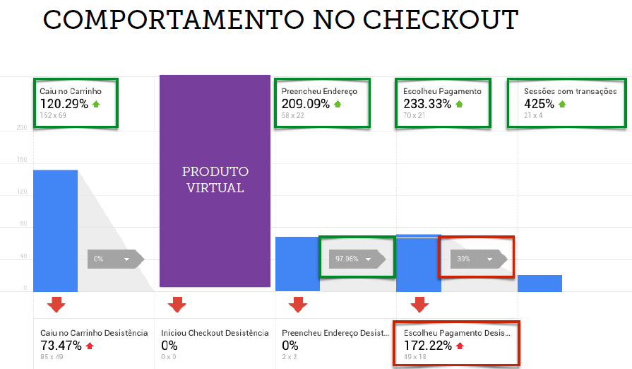 comportamento-checkout bleez ecommerce