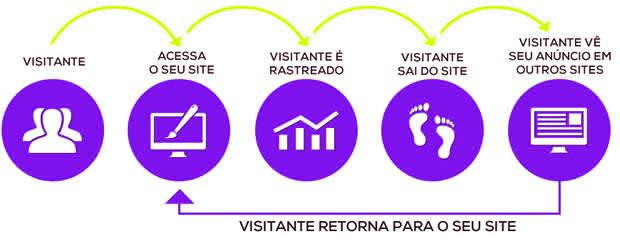 o que é remarketing